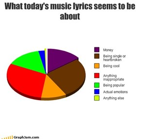 What today's music lyrics seems to be about