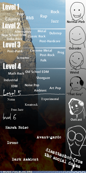 Music FAILS: The Six Levels of Social Self-Exile