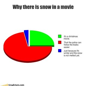 Why there is snow in a movie