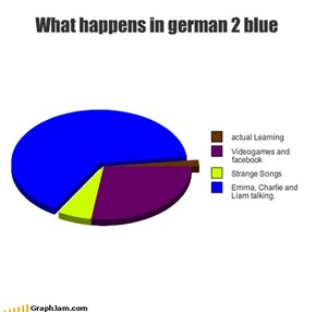 What happens in german 2 blue