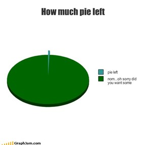 How much pie left