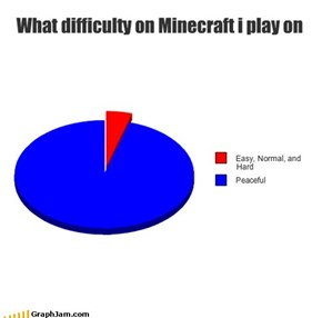 What difficulty on Minecraft i play on