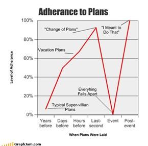 Adherance to Plans