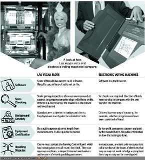 Vegas Slots vs. Electronic Voting Machines
